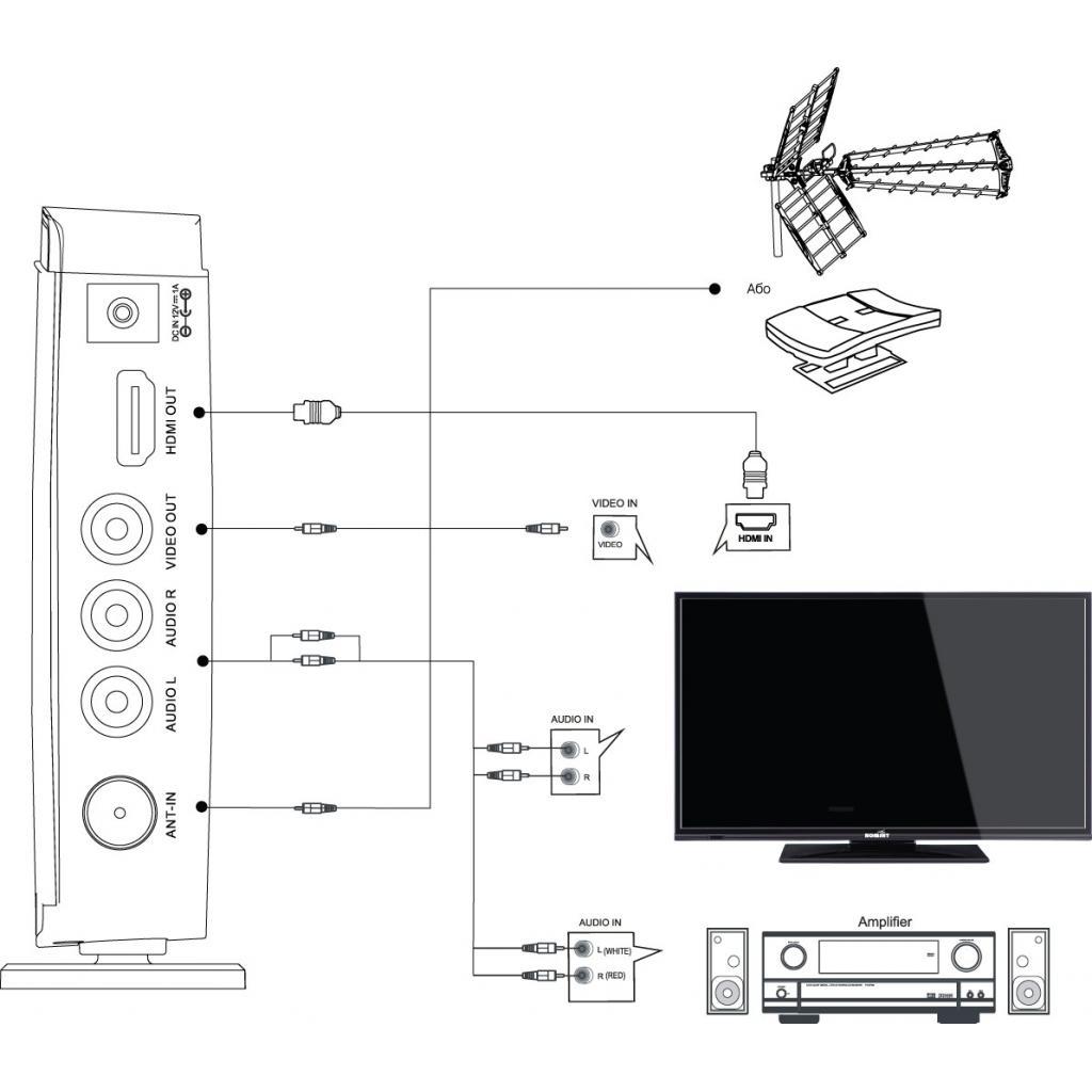 ТВ тюнер Romsat T2 mini изображение 6